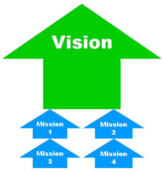 Vision and Mission Statements Revisited