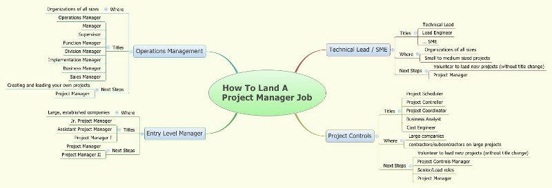 how to land a project management job - Project Manager Roles And Responsibilities Of A Project Manager