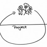 The Project Story Circle. Talking About Transitions.