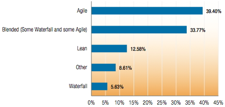 Graph from the 2013 Study of Product Team Performance