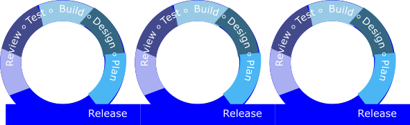 Agile process loops