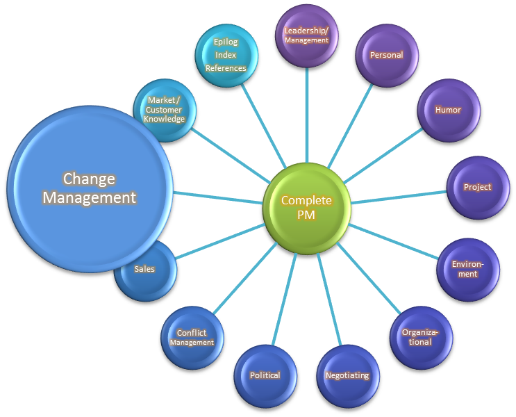 the core ideas of change management A change management plan includes a stakeholder and change impact analysis, a communications strategy, and a training plan a stakeholder and change impact analysis will help you assess risk by identifying all of the key stakeholder groups, how they will be impacted as a result of this change, and what will the organization, and those.