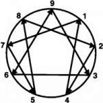 Problem Solving and the Enneagram