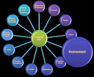 Environment skills