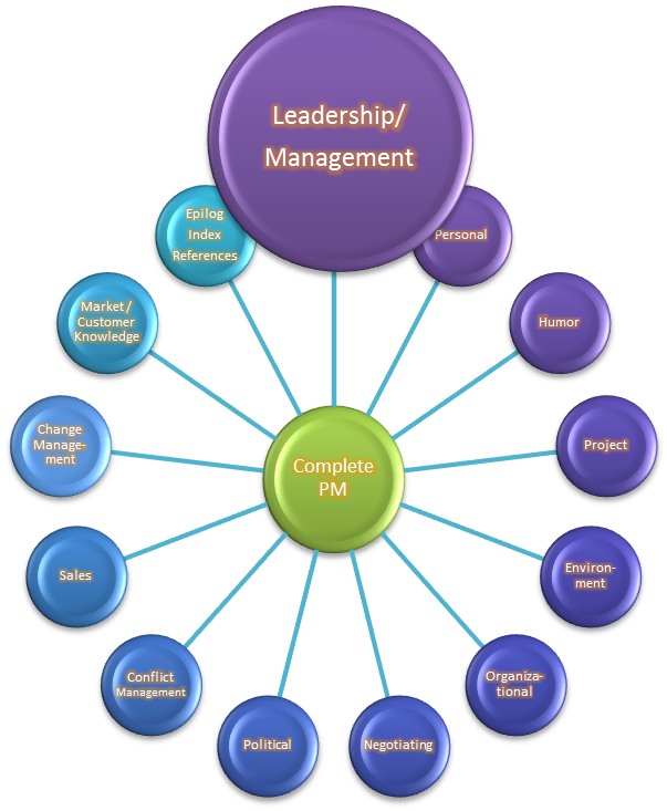 effective management and leadership programme Leadership academy provides insight, awareness and builds on the core principles of effective people leadership access free skillbox training programmes through a.