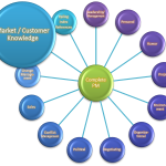 The Complete Project Manager - Market/Customer Knowledge