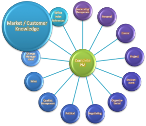 Market and customer knowledge
