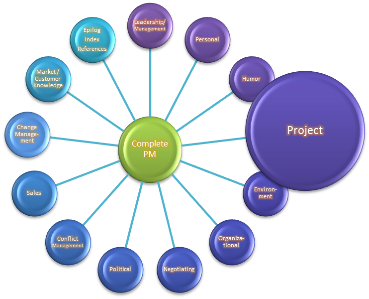 project management skills image search results