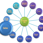 The Complete Project Manager - Sales Skills