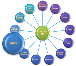 sales management strategies paper Strategies%organizing%for%success%in%sales%management%the%strategic%role%of% information%in%forecasting • entrepreneurial'sales'strategies.