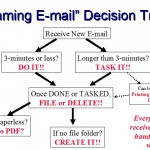 "Use a ""Decision Tree"" for Effective Daily E-mail Management"