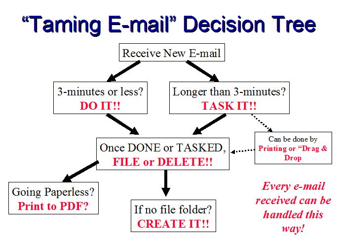 Process described by Randy Dean for daily e-mail management