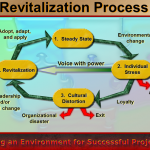 Are You Ready for Revitalization?